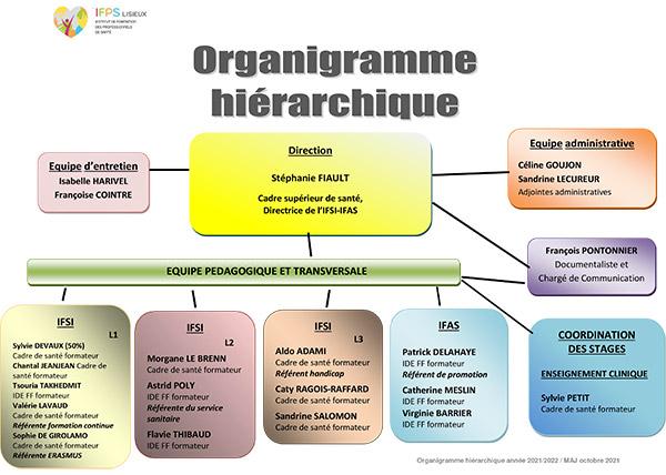 Organigramme IFSI IFAS Lisieux